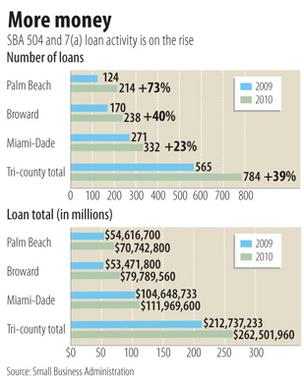 Loan demand lags