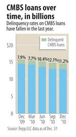 Commercial mortgage-backed  securities delinquency improves