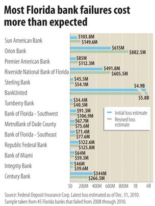 Losses from most Florida bank failures are worse than expected