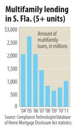 Multifamily a hot sector, with $1 billion in loans made in 2011