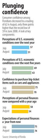 Experts blame consumer confidence drop on perception, not reality