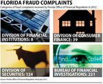 Fraud complaints down as state agency drops cases