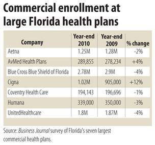 Most large commercial health plans lost members