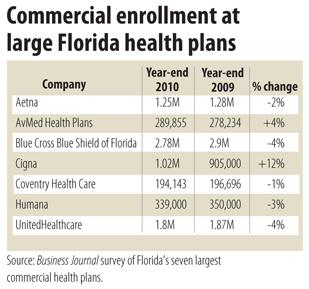 Most Large Commercial Health Plans Lost Members South Florida