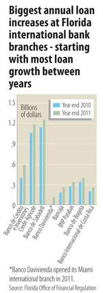 Loan growth slowed in 2011 at many international banks