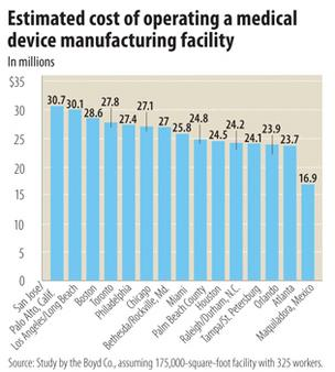 Study shows South Florida is ripe for medical manufacturing