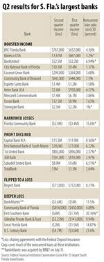 Local banks' profits are up and down in Q2