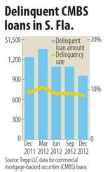 Fewer delinquencies for local commercial real estate loans