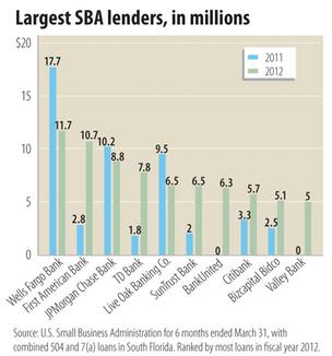 Region's SBA lending starts  strong in fiscal year 2012