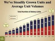 This graph shows the growth of bakery/cafes, and average sales year over year.