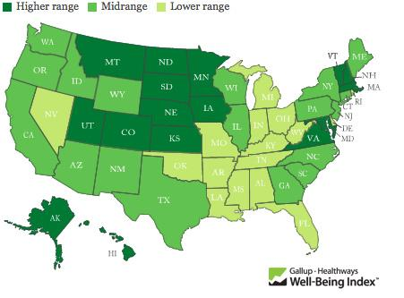 Western and Midwestern states scored the highest in well-being, while Southern states accounted for half of the 10 lowest well-being scores.