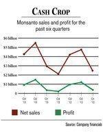Monsanto expects big harvest from soybean portfolio