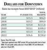 St. Louis City's sales tax dollars down 5%