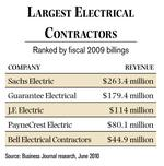 How to: Choose an electrical contractor
