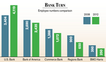 St. Louis area branches hold steady, but with fewer bankers