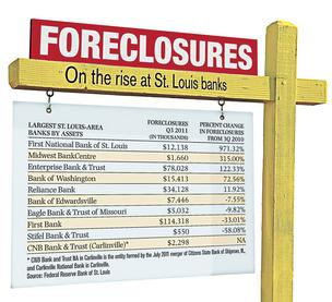 At St. Louis banks, problem properties pile up