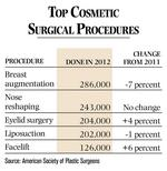 How to: Choose a Cosmetic Surgeon