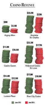 Revenue drops at area casinos impact tax collections