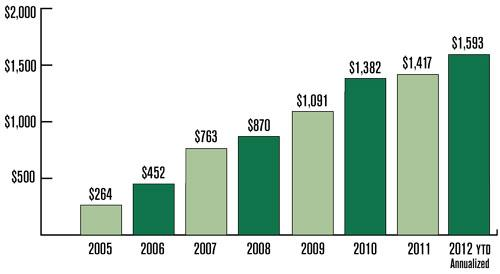 Stifel Net Revenue in millions