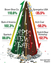 Brown, Aegion among top 2012 stocks