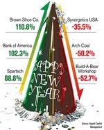 Brown, Aegion among top 2012 stocks