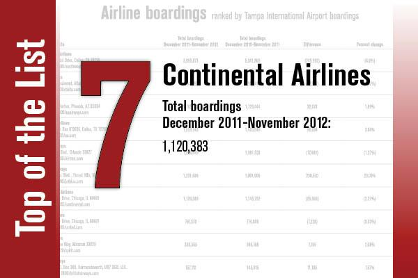 No. 7 is Continental Airlines.