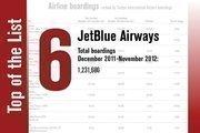 No. 6 is JetBlue Airways.