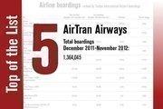 No. 5 is AirTran Airways.