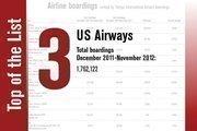 No. 3 is US Airways.