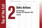 No. 2 is Delta Airlines.