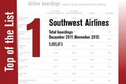No. 1 is Southwest Airlines.