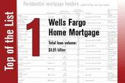 No. 1 on the List is Wells Fargo Home Mortgage.