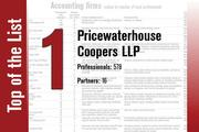 PricewaterhouseCoopers tops this year's Accounting firms List.