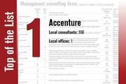 Accenture tops the Management consulting firms List.