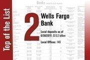 No. 2 on the List is Wells Fargo Bank.