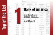 No. 1 on the List is Bank of America.
