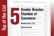 The Greater Brandon Chamber of Commerce is No. 5. It held the same rank last year.