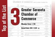The Greater Sarasota Chamber of Commerce is No. 3. It held the same rank last year.