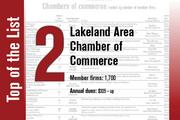 The Lakeland Area Chamber of Commerce is No. 2. It was also No. 2 last year.