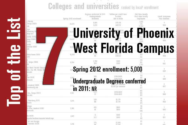 University of Phoenix West Florida Campus is ranked No. 7.