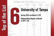 The University of Tampa is ranked No. 6.