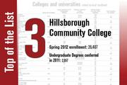 Hillsborough Community College is ranked No. 3.