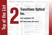 No. 2 on the List is Transitions Optical Inc.