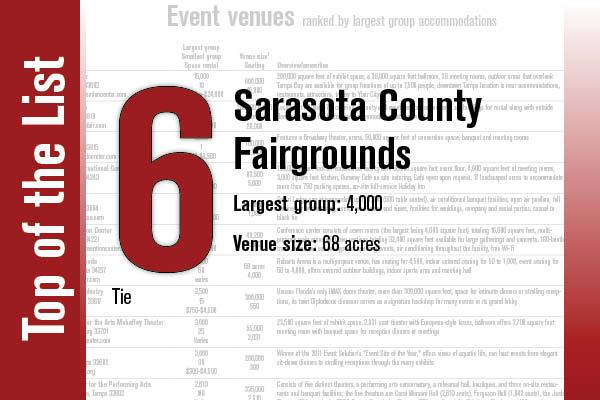 Sarasota County Fairgrounds ties for No. 6.