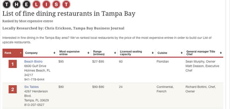 A preview of the top five restaurants on the List can be found here.
