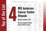 MD Anderson Cancer Center Orlando is No. 4 on the list.
