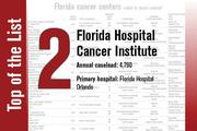 Florida Hospital Cancer Institute is No. 2 on the list.