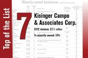 No. 7 on the list is Kisinger Campo & Associates Corp.
