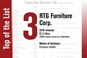 No. 3 on the List is RTG Furniture Corp.