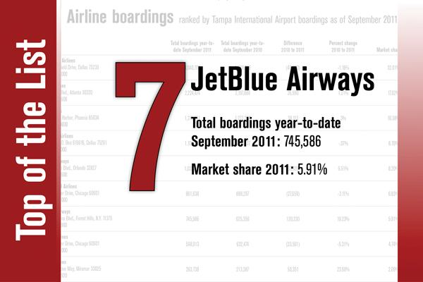 No. 7 on the List is JetBlue Airways.